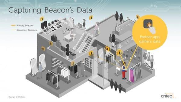 Criteo Presentation Deck Beacons