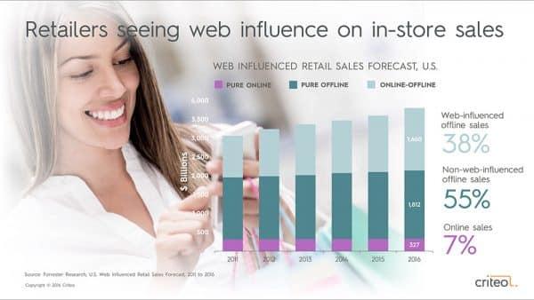 Criteo Presentation Deck Retailers