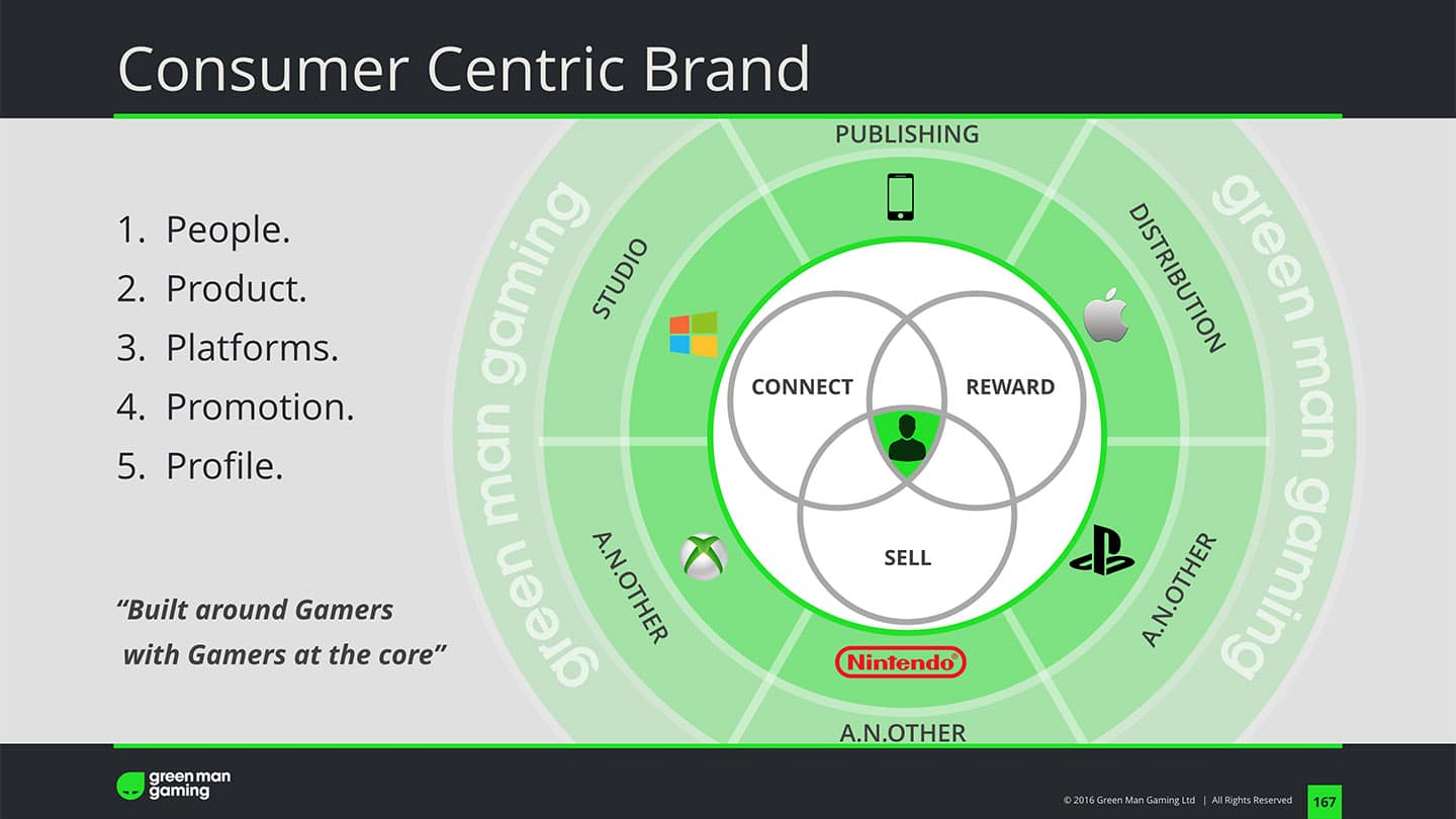 greenman gaming keynote consumer centric