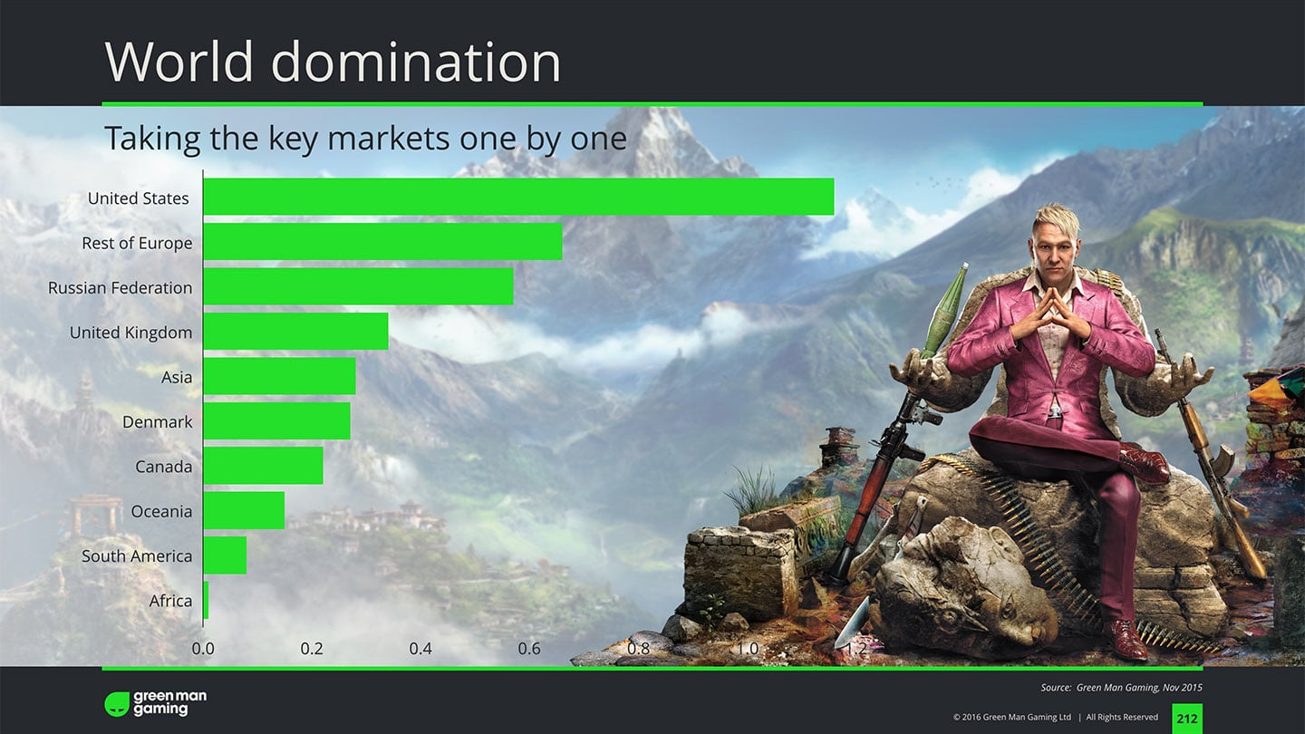 greenman gaming keynote domination