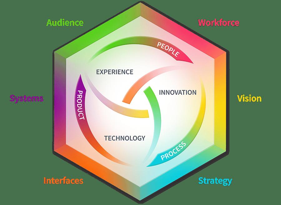 Brand OS Diagram by Kaleidoko